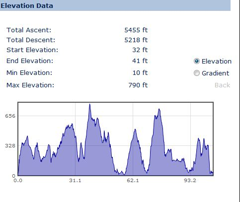 Galloway ReCycle Sportive Long Route Elevation
